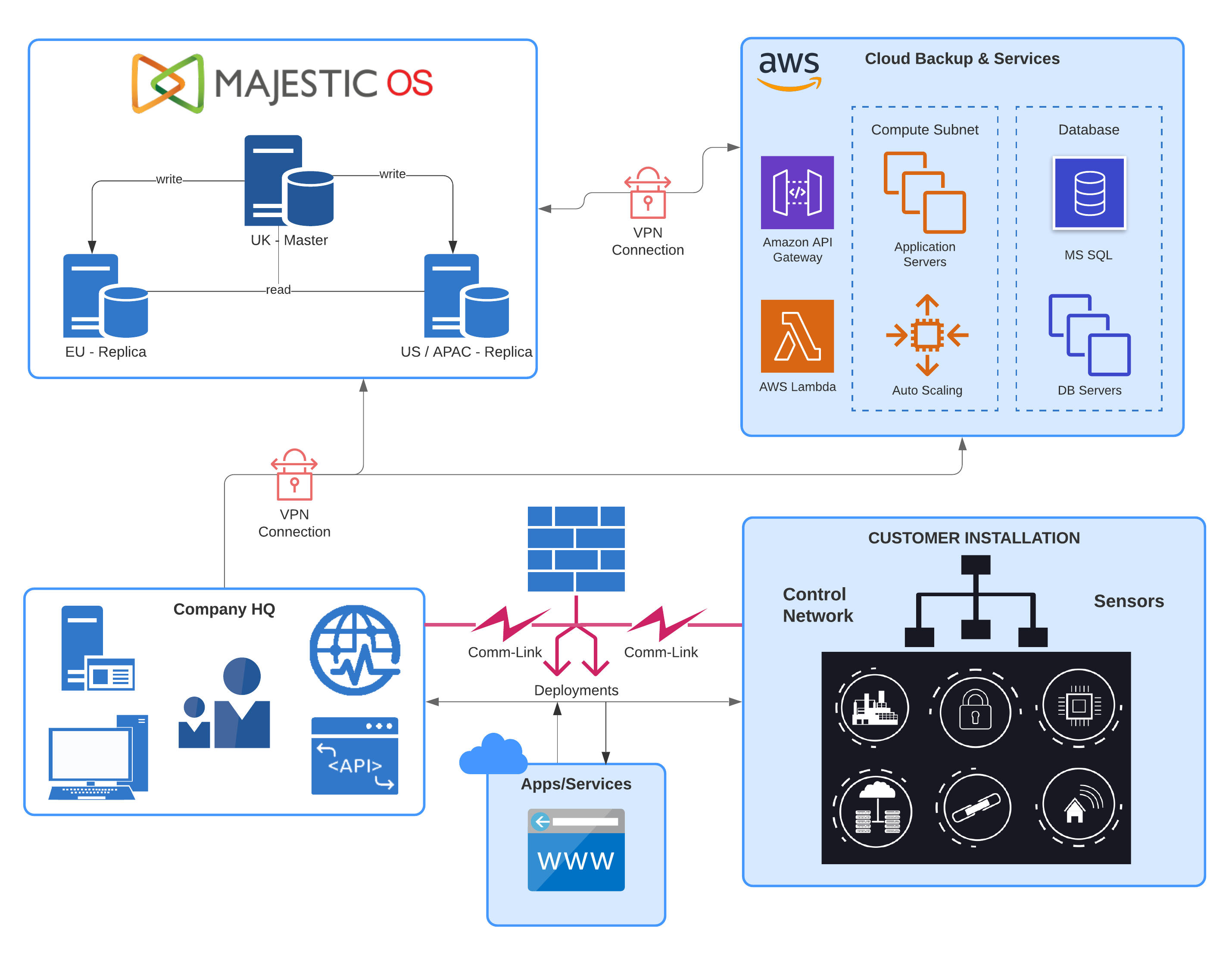 IoT Software Architecture